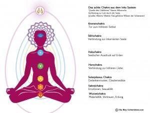 Yogi mit Chakren 7 Chakra System von den Veden