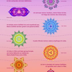 Chakra Affirmation Selbst-Liebe Mantra
