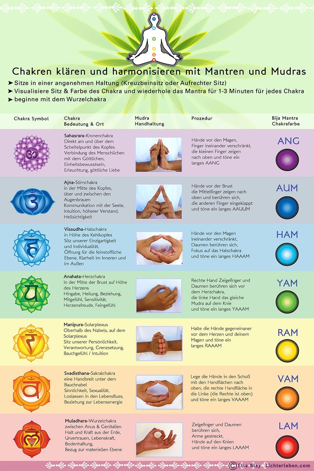 Yoga Poster Chakra harmonisieren mit Bija Mantra und Mudra